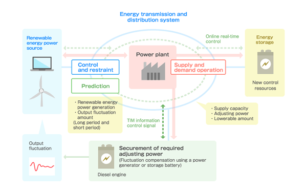 introduction to smart grid pdf